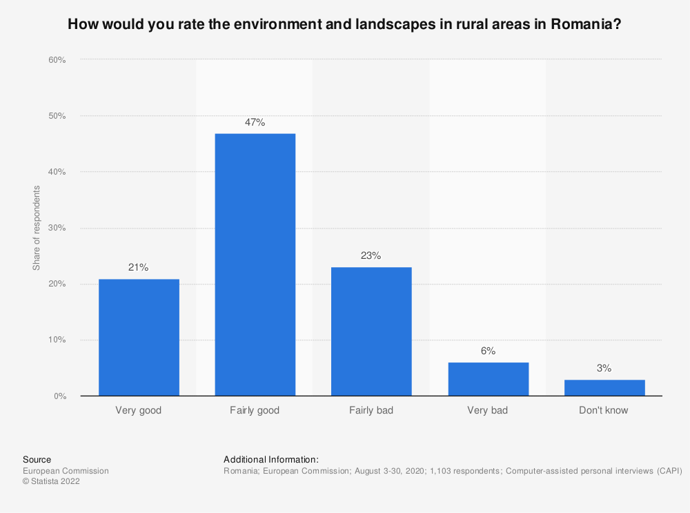 Statistic: How would you rate the environment and landscapes in rural areas in Romania? | Statista