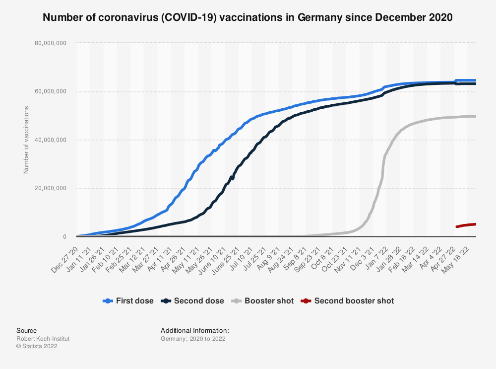 Statistic: Number of coronavirus (COVID-19) vaccinations in Germany since December 2020 (as of April 27, 2021) | Statista