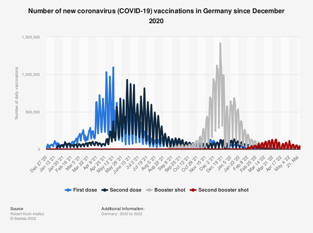 Statistic: Number of daily coronavirus (COVID-19) vaccinations in Germany since December 2020 (as of January 21, 2021)   Statista