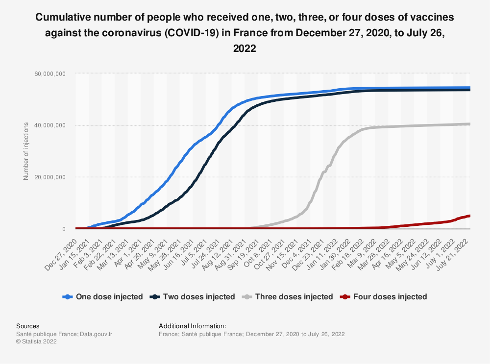 Statistic: Cumulative number of people who received at least one dose of vaccines against the coronavirus (COVID-19) in France from December 27, 2020, to January 26, 2021 | Statista