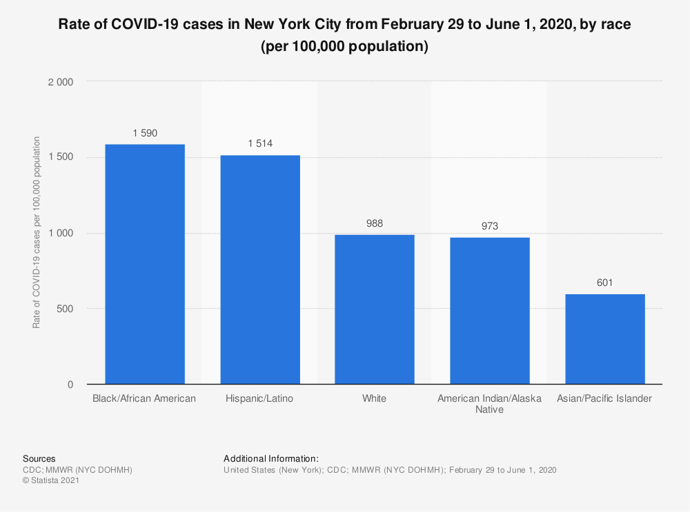 Statistic: Rate of COVID-19 cases in New York City from February 29 to June 1, 2020, by race (per 100,000 population) | Statista
