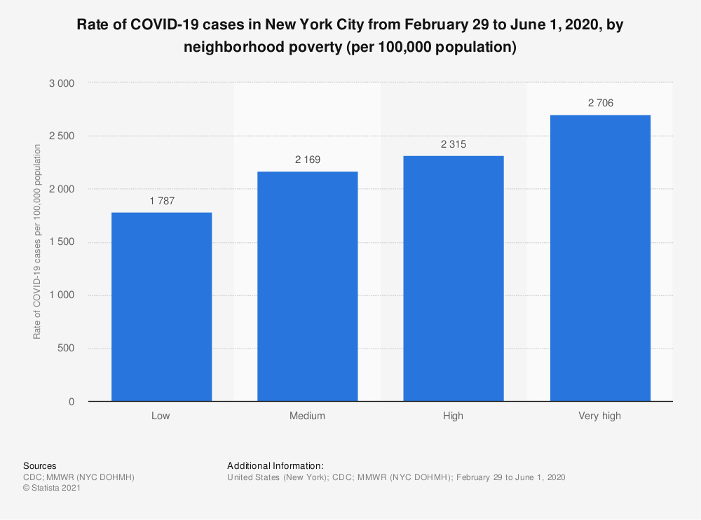 Statistic: Rate of COVID-19 cases in New York City from February 29 to June 1, 2020, by neighborhood poverty (per 100,000 population) | Statista