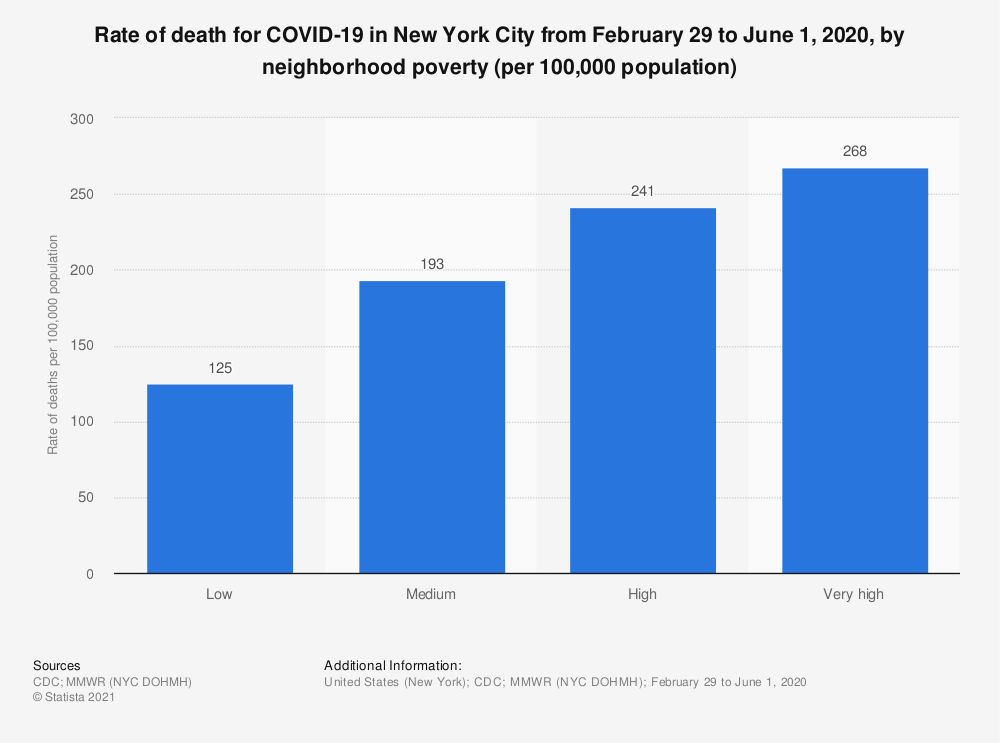 Statistic: Rate of death for COVID-19 in New York City from February 29 to June 1, 2020, by neighborhood poverty (per 100,000 population)   Statista