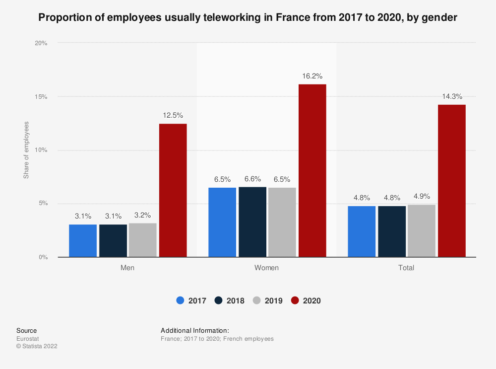 Statistic: Proportion of employees usually teleworking in France from 2017 to 2019, by gender   Statista