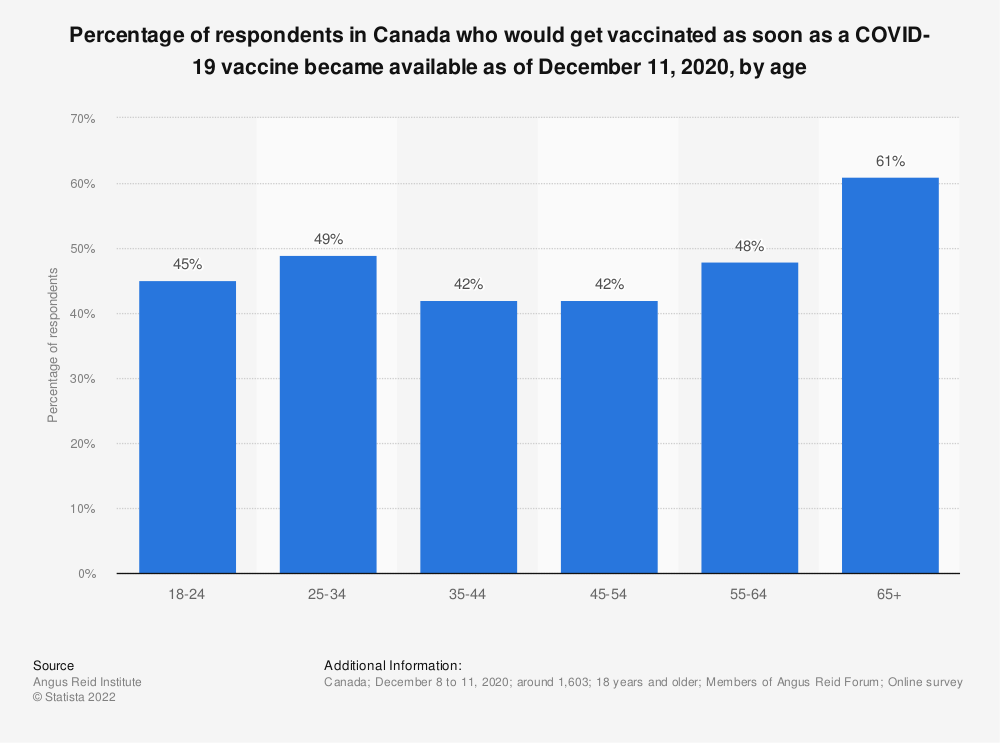 Statistic: Percentage of respondents in Canada who would get vaccinated as soon as a COVID-19 vaccine became available as of December 11, 2020, by age   Statista
