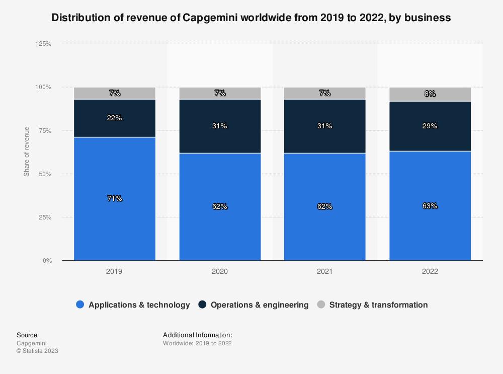 Statistic: Revenue breakdown of Capgemini worldwide from 2019 to 2020, by business | Statista