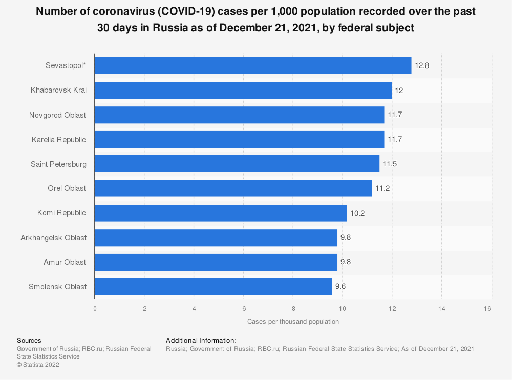 Statistic: Number of coronavirus (COVID-19) cases per 1,000 population recorded over the past 30 days in Russia as of March 1, 2021, by federal subject | Statista