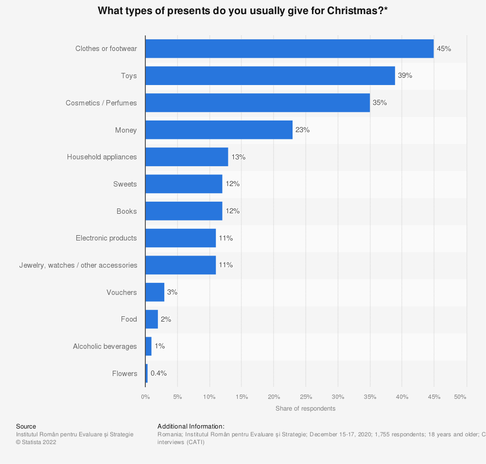 Statistic: What types of presents do you usually give for Christmas?* | Statista
