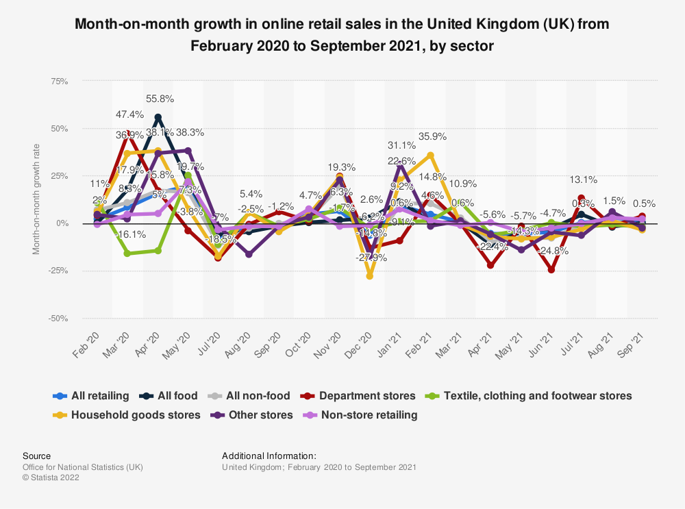 Statistic: Month-on-month growth in online retail sales in the United Kingdom (UK) during the coronavirus (COVID-19) outbreak from February 2020 to November 2020, by sector | Statista