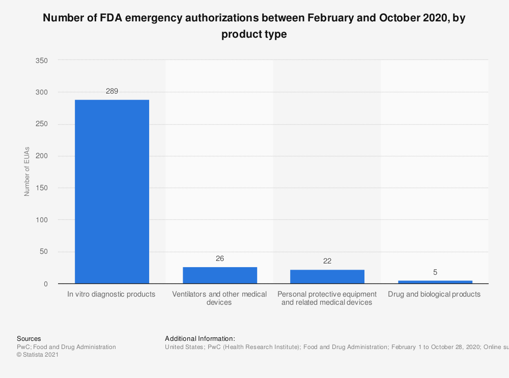 Statistic: Number of FDA emergency authorizations between February and October 2020, by product type   Statista