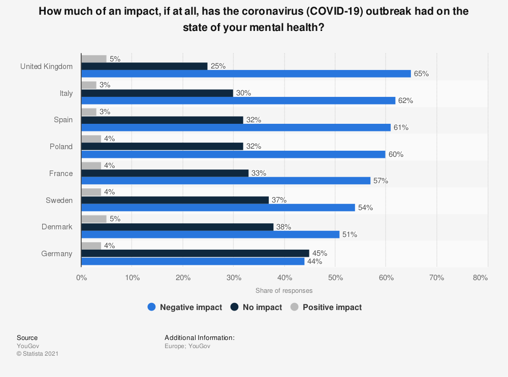 Statistic: How much of an impact, if at all, has the coronavirus (COVID-19) outbreak had on the state of your mental health?  | Statista