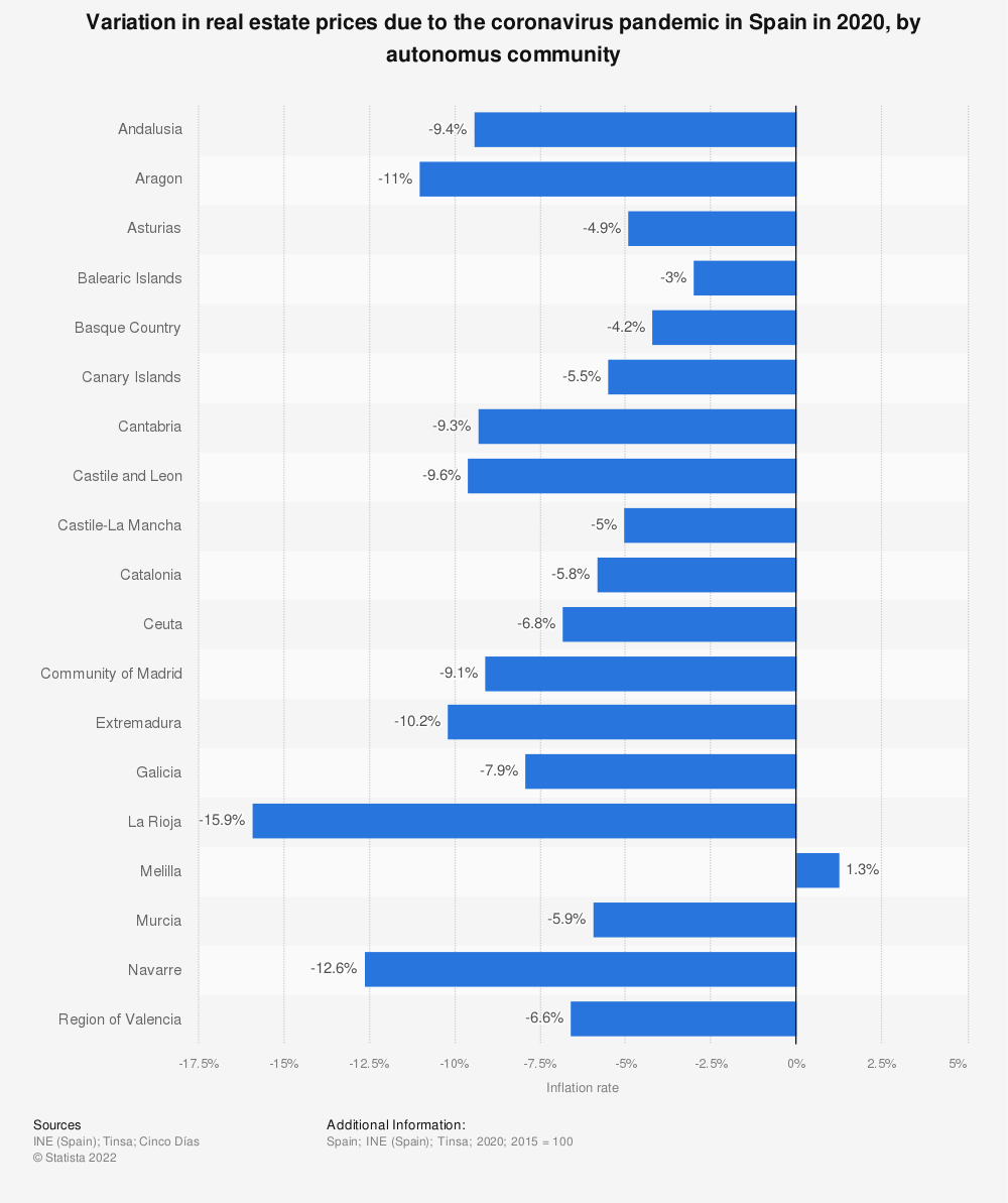 Statistic: Variation in real estate prices due to the coronavirus pandemic in Spain in 2020, by autonomus community | Statista