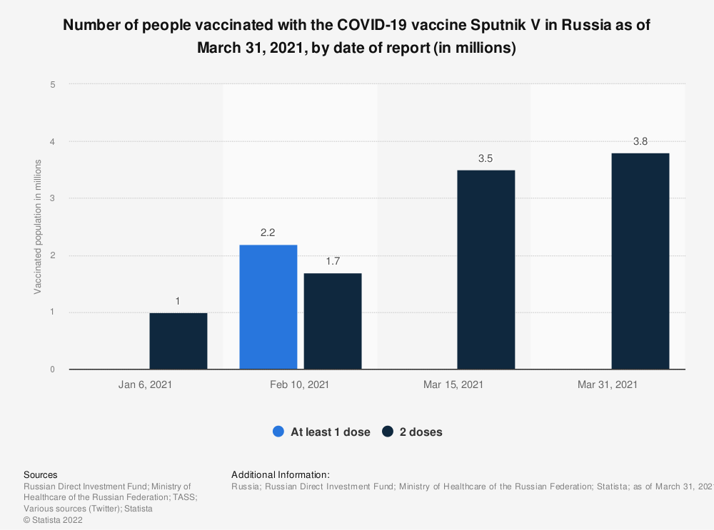 Statistic: Number of people vaccinated with the COVID-19 vaccine Sputnik V in Russia as of February 10, 2021, by date of report (in millions)   Statista
