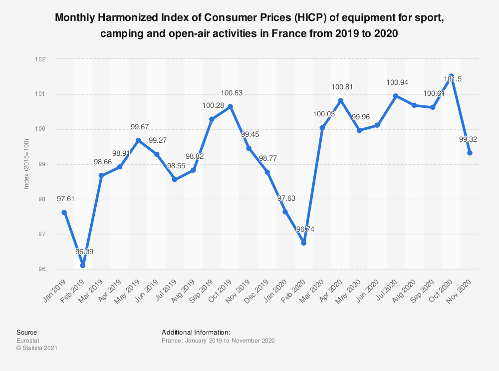 Statistic: Monthly Harmonized Index of Consumer Prices (HICP) of equipment for sport, camping and open-air activities in France from 2019 to 2020 | Statista