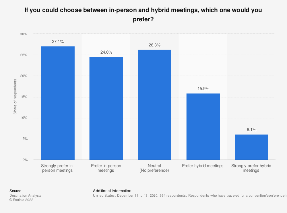 Statistic: If you could choose between in-person and hybrid meetings, which one would you prefer?  | Statista