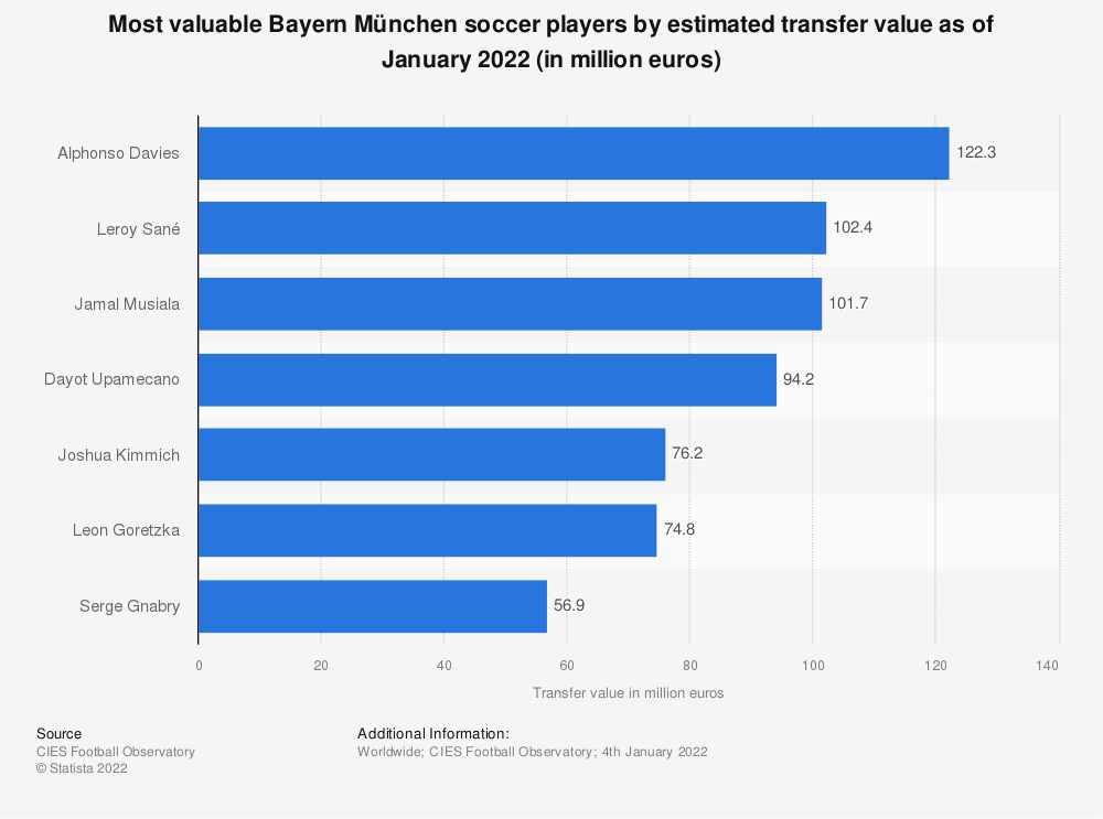 Statistic: Most valuable Bayern München football players by estimated transfer value as of January 2021 (in million euros) | Statista