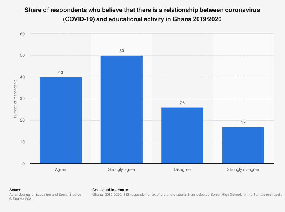 Statistic: Share of respondents who believe that there is a relationship between coronavirus (COVID-19) and educational activity in Ghana 2019/2020 | Statista