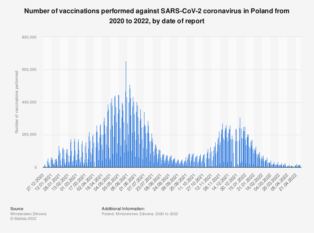 Statistic: Number of vaccinations performed against SARS-CoV-2 coronavirus in Poland from 2020 to 2021, by date of report | Statista