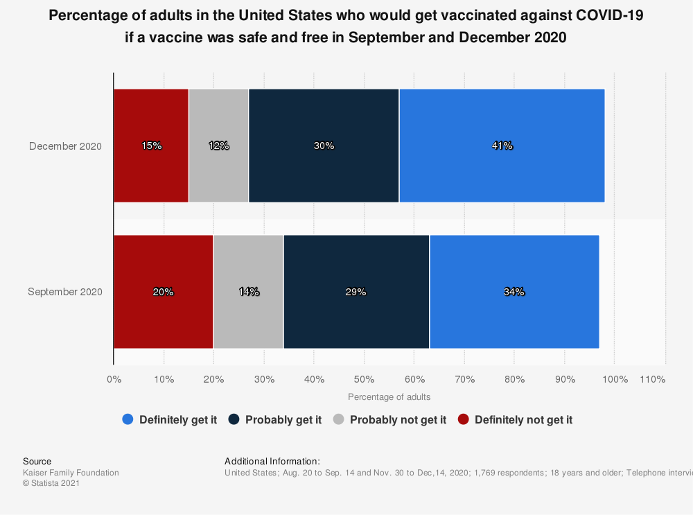 Statistic: Percentage of adults in the United States who would get vaccinated against COVID-19 if a vaccine was safe and free in September and December 2020 | Statista