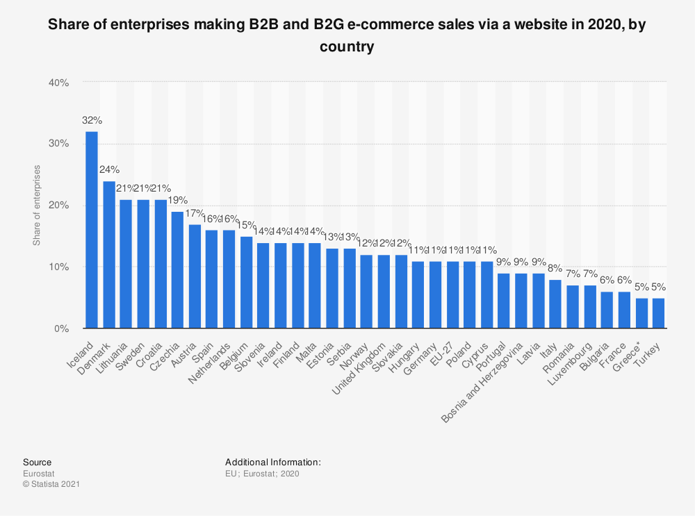 Statistic: Share of enterprises making B2B and B2G e-commerce sales via a website in 2020, by country   Statista