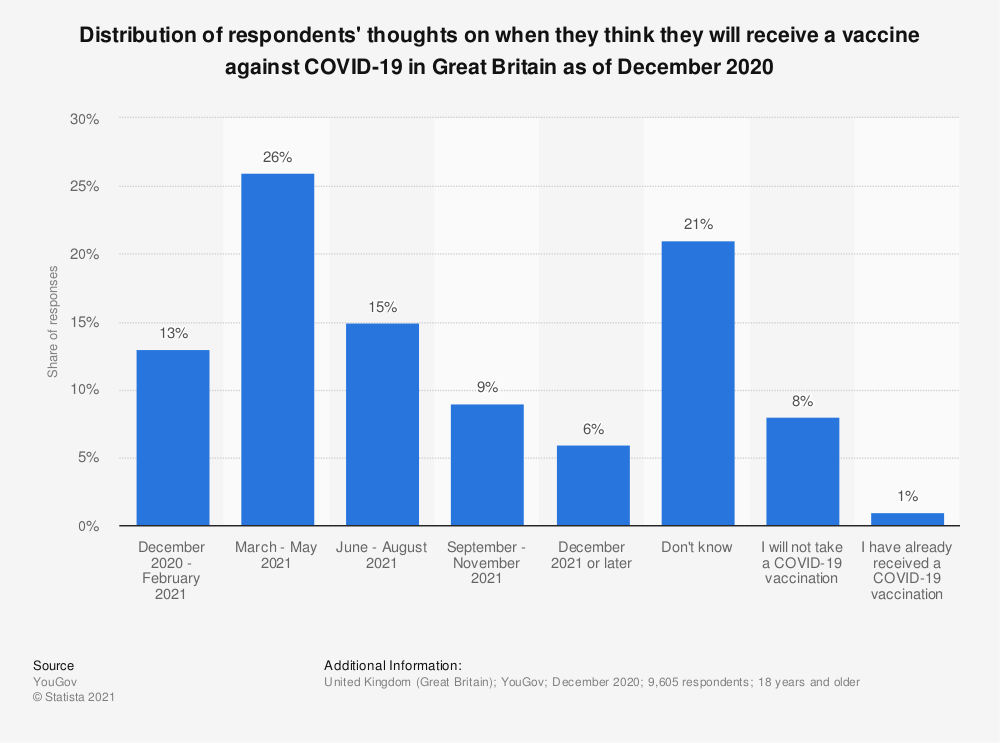 Statistic: Distribution of respondents' thoughts on when they think they will receive a vaccine against COVID-19 in Great Britain as of December 2020 | Statista