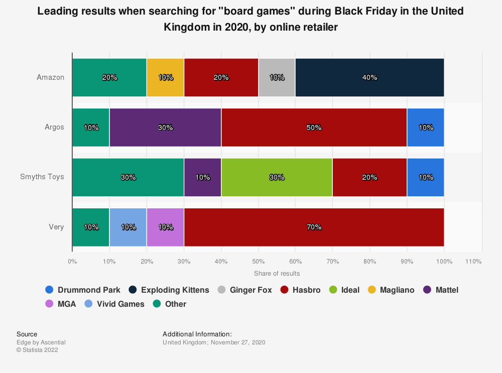 """Statistic: Leading results when searching for """"board games"""" during Black Friday in the United Kingdom in 2020, by online retailer 