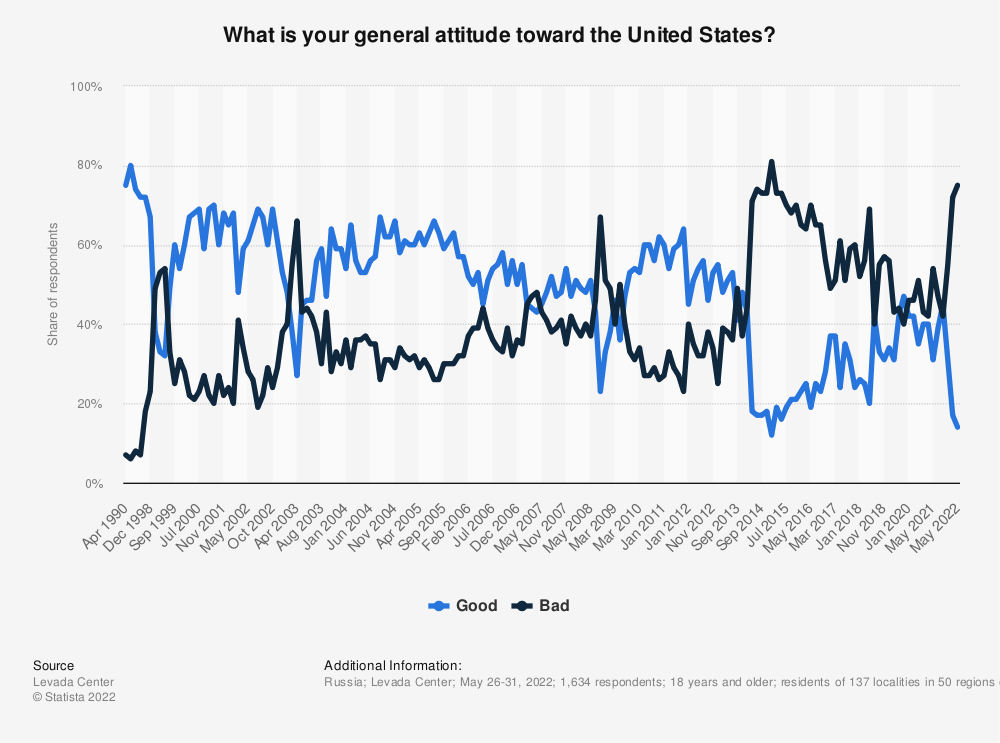 Statistic: In general, what is your attitude toward the United States right now? | Statista