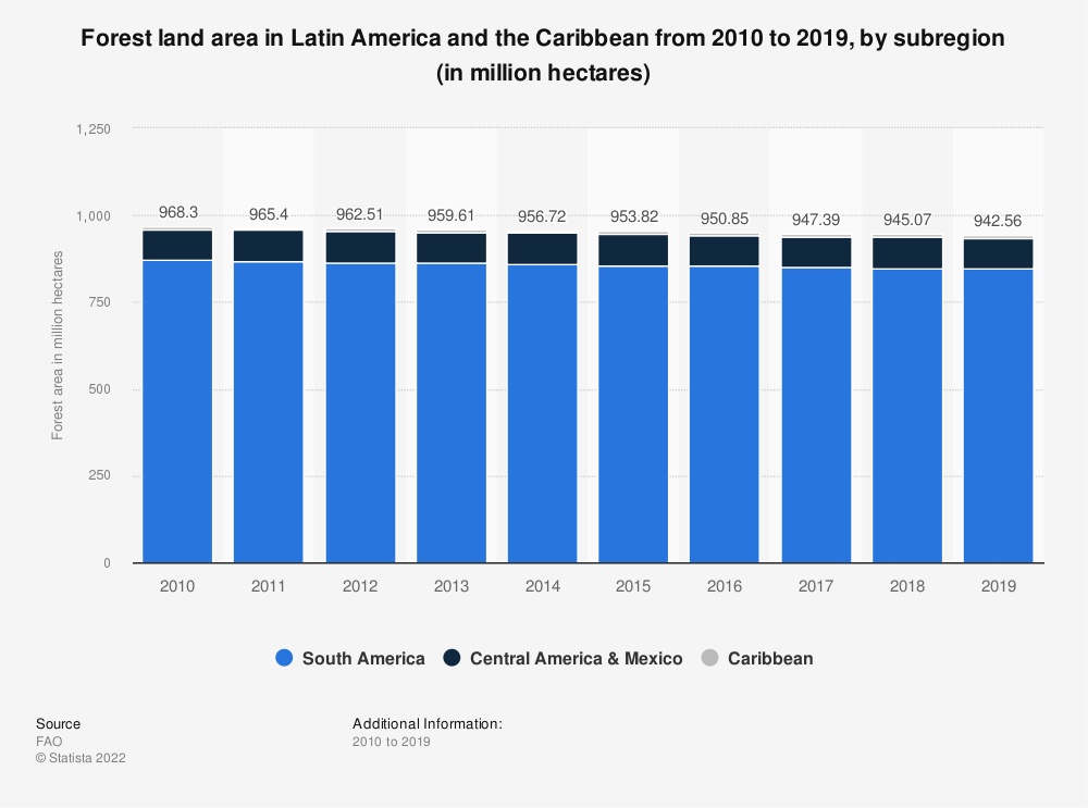 Statistic: Forest land area in Latin America and the Caribbean from 2010 to 2018, by subregion (in million hectares) | Statista