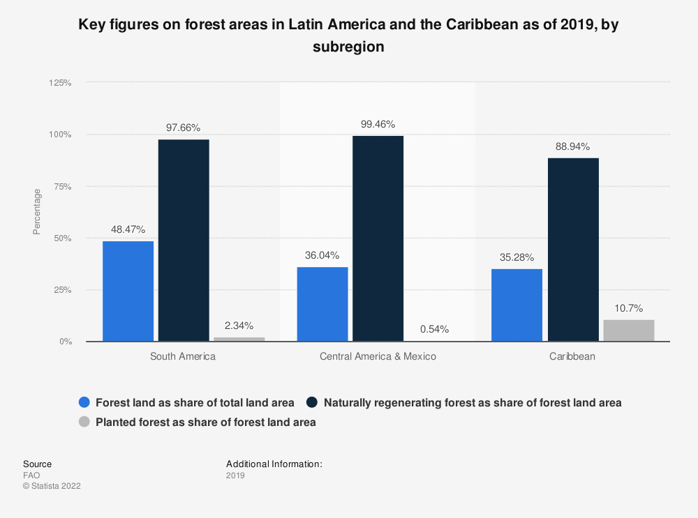 Statistic: Key figures on forest areas in Latin America and the Caribbean as of 2018, by subregion   Statista