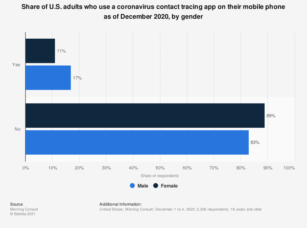Statistic: Share of U.S. adults who use a coronavirus contact tracing app on their mobile phone as of December 2020, by gender   Statista