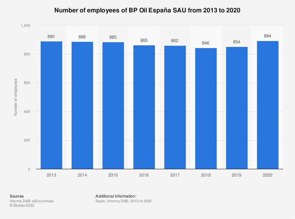 Statistic: Number of employees of BP Oil España SAU from 2013 to 2019 | Statista