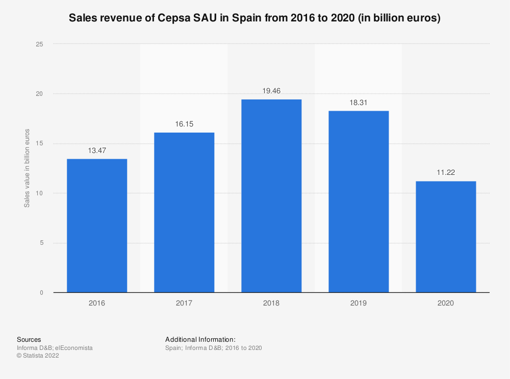 Statistic: Sales revenue of Cepsa SAU in Spain from 2016 to 2019 (in billion euros)   Statista
