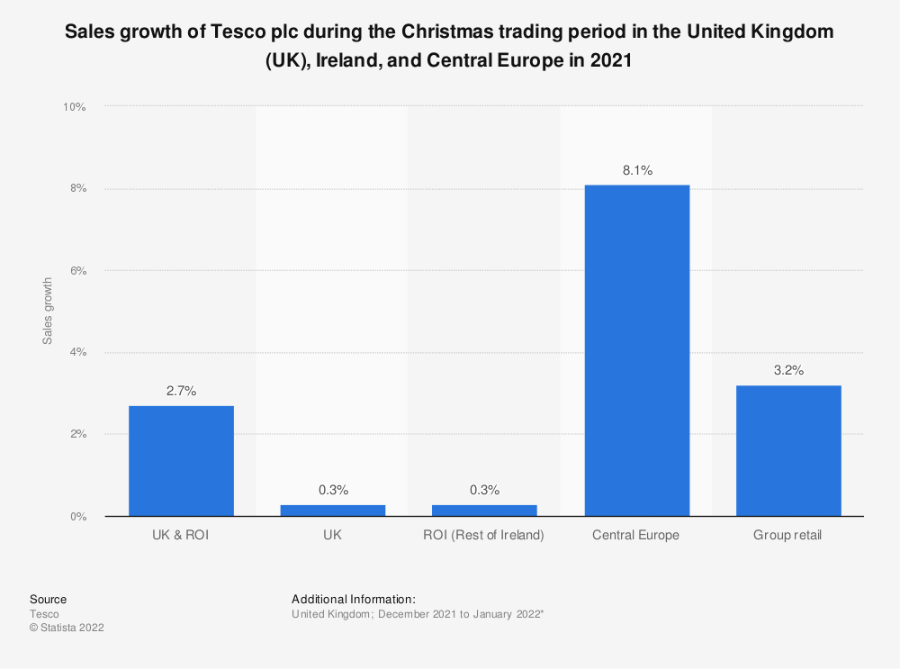 Statistic: Sales growth of Tesco plc during the Christmas trading period in the United Kingdom (UK), Ireland, and Central Europe in 2020   Statista
