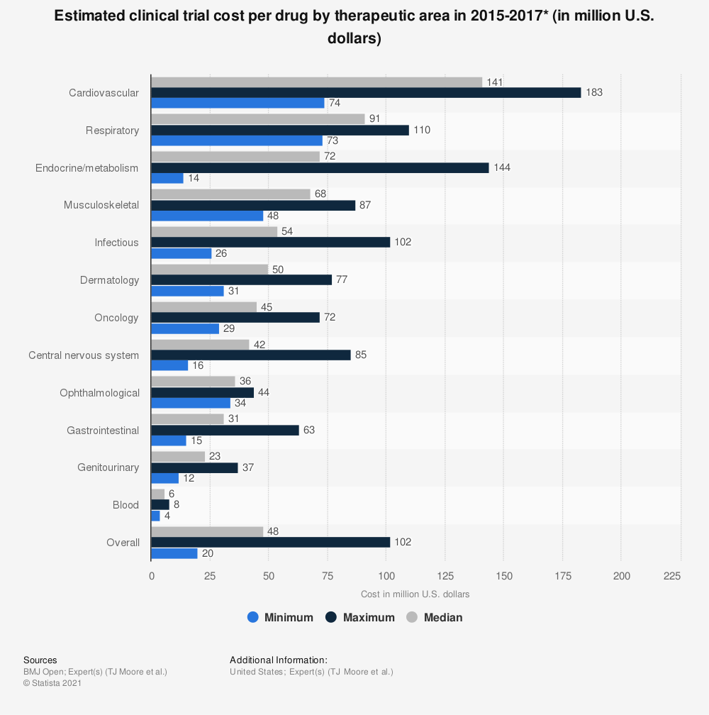 Statistic: Estimated clinical trial cost per drug by therapeutic area in 2015-2017* (in million U.S. dollars) | Statista