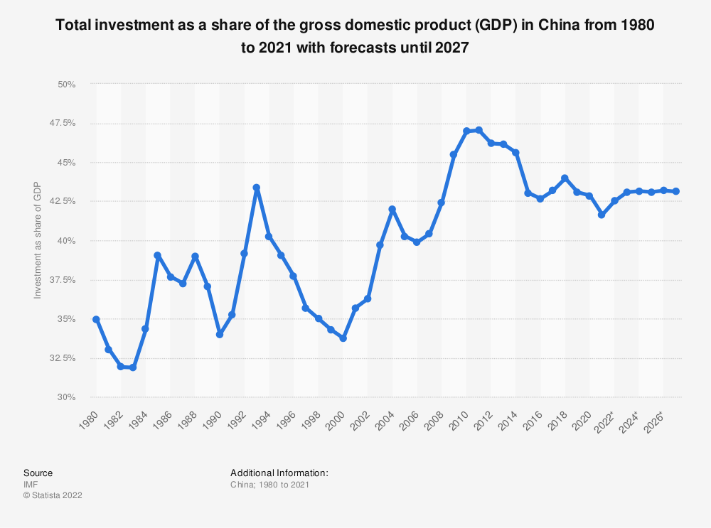 Statistic: Total investment as a share of the gross domestic product (GDP) in China from 1980 to 2019 with forecasts until 2025 | Statista