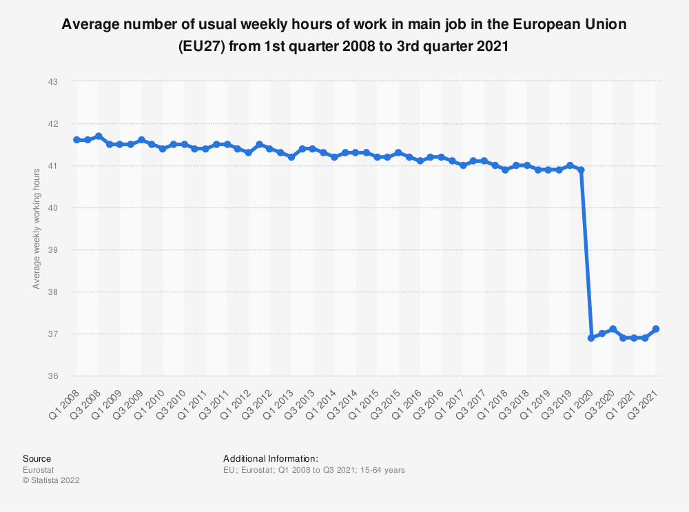Statistic: Average number of usual weekly hours of work in main job in the European Union (EU27) from 1st quarter 2008 to 3rd quarter 2020 | Statista