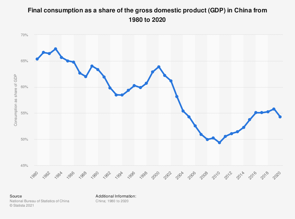 Statistic: Final consumption as a share of the gross domestic product (GDP) in China from 1980 to 2019 | Statista