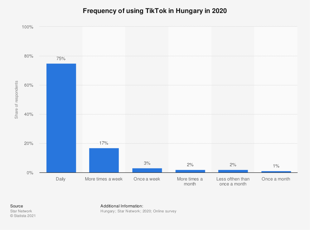 Statistic: Frequency of using TikTok in Hungary in 2020   Statista