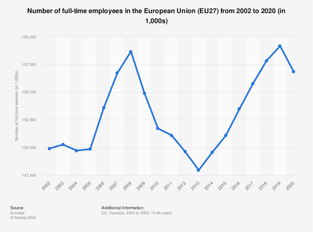Statistic: Number of full-time employees in the European Union (EU28) from 2002 to 2019 (in 1,000s)   Statista