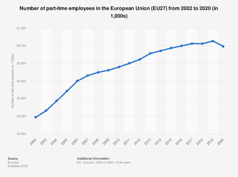 Statistic: Number of part-time employees in the European Union (EU28) from 2002 to 2019 (in 1,000s)   Statista