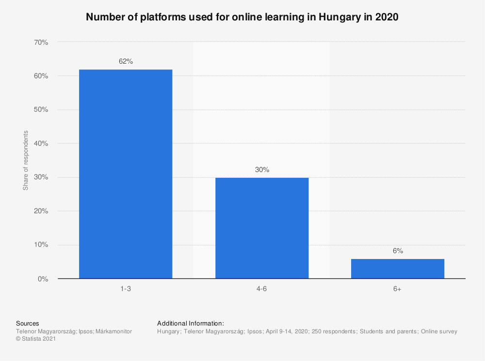 Statistic: Number of platforms used for online learning in Hungary in 2020   Statista