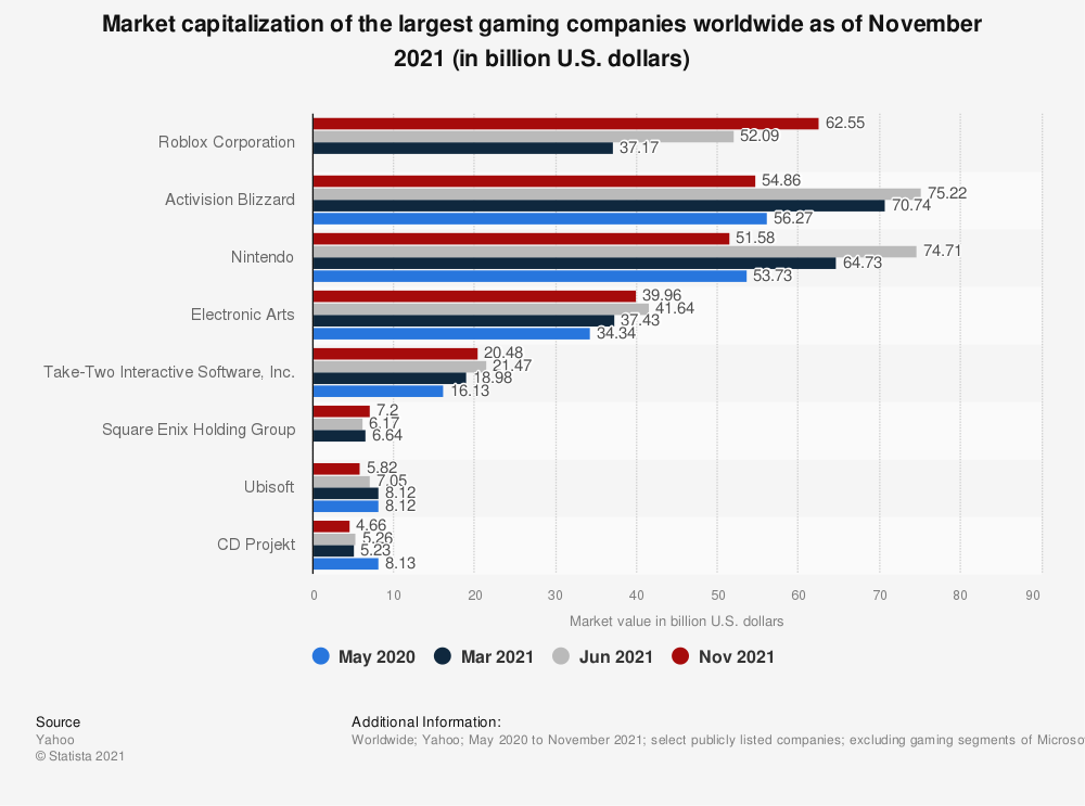 Statistic: Market capitalization of the largest gaming companies worldwide as of June 2021 (in billion U.S. dollars) | Statista