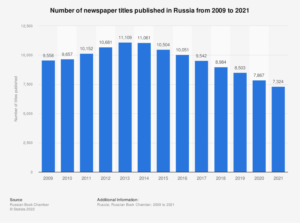 Statistic: Number of newspaper titles published in Russia from 2009 to 2019 | Statista