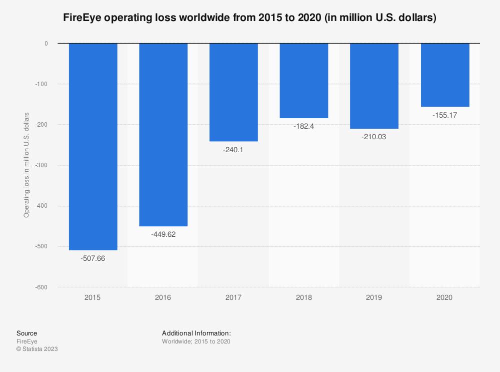 Statistic: FireEye operating loss worldwide from 2015 to 2020 (in million U.S. dollars) | Statista