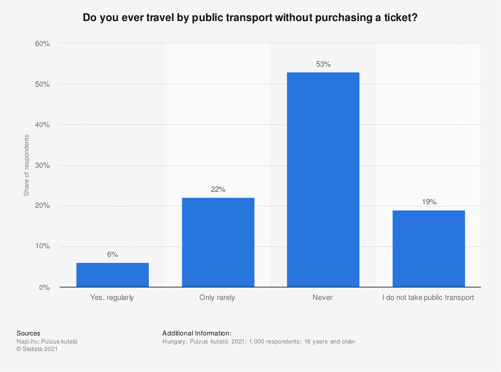 Statistic: Do you ever travel by public transport without purchasing a ticket?   Statista