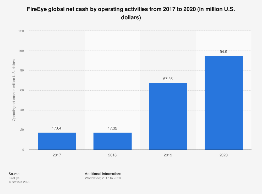 Statistic: FireEye global net cash by operating activities from 2017 to 2020 (in million U.S. dollars) | Statista