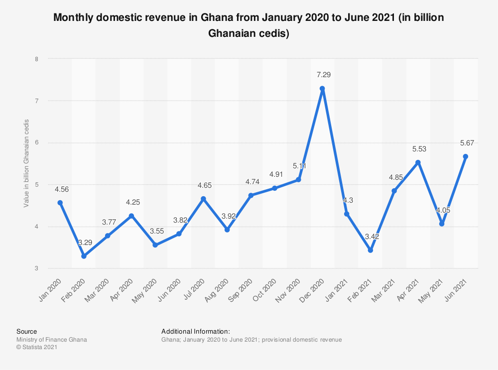 Statistic: Monthly domestic revenue in Ghana from January to June 2020 (in billion Ghanaian cedis) | Statista