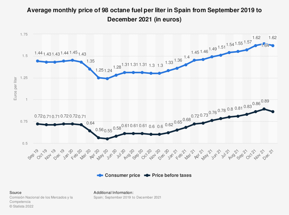 Statistic: Average monthly price of 98 octane fuel per liter in Spain from September 2019 to December 2020 (in euros)   Statista