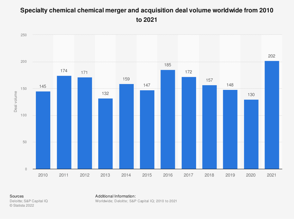 Statistic: Specialty chemical chemical merger and acquisition deal volume worldwide from 2010 to 2020 | Statista