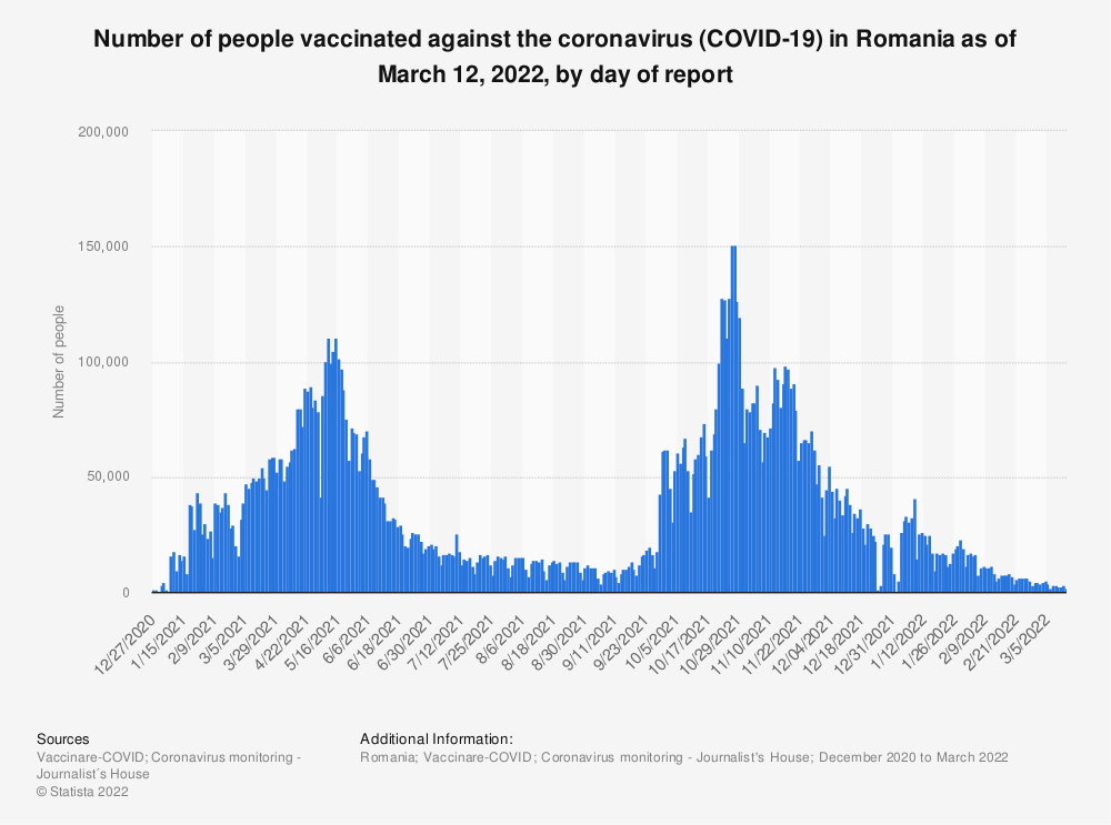 Statistic: Number of people vaccinated against the coronavirus (COVID-19) in Romania as of July 19, 2021, by day of report   Statista